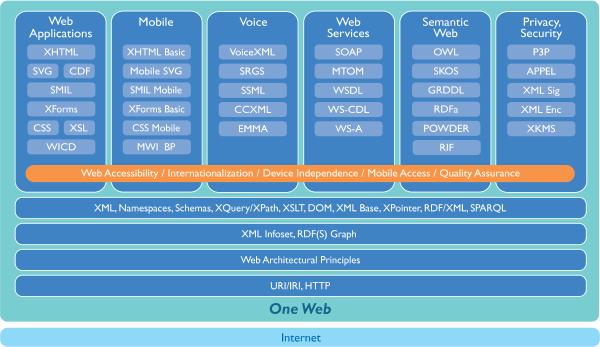 La pile technologique du Web seon le W3C