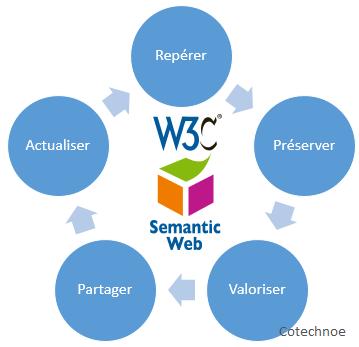 Cycle de gestion des connaissances utilisant le technologie que web sémantique